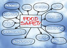 HACCP Hazard Analyses and Critical Control Points and Food Safety Quality Control in food industry