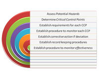 Hacp qms gmp and food safety program. The picture is show hacp qms gmp and food safety program haccp step Royalty Free Stock Photo