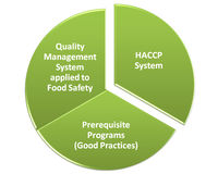 Hacp qms gmp and food safety program. Reletionship Royalty Free Stock Images