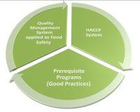 Hacp qms gmp i bezpieczeństwo żywnościowe program Fotografia Royalty Free