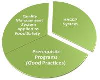 Hacp qms gmp i bezpieczeństwo żywnościowe program Zdjęcie Royalty Free
