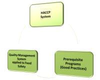 Hacp-qms gmp und Lebensmittelsicherheitsprogramm Stockfotografie
