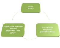 Hacp-qms gmp und Lebensmittelsicherheitsprogramm Stockfotos