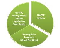 Hacp-qms gmp und Lebensmittelsicherheitsprogramm Lizenzfreie Stockbilder