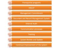 Hacp-qms gmp und Lebensmittelsicherheitsprogramm Stockbilder