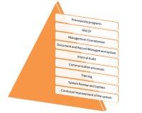 Hacp-qms gmp und Lebensmittelsicherheitsprogramm Stockbild