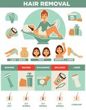 Hair removal woman depilation waxing, shaving sugaring laser procedure vector icons set Stock Image