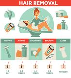 Hair removal woman waxing, shaving sugaring laser depilation vector icons set Stock Photography