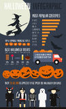 Halloween infographic illustration libre de droits