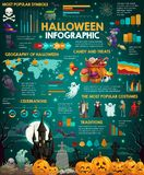 Halloween holiday infographics with charts and map. Halloween vector infographic with charts of october holidays celebration. Horror party and trick or treat vector illustration
