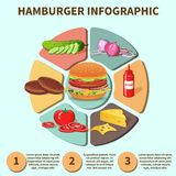 Hamburger sandwich infographic Royalty Free Stock Image