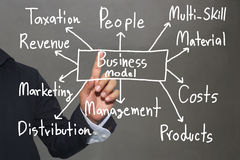 Hand of business man and handwritten business model text. Hand of business man and handwritten business model text for concept of presentation or publicity in stock images