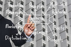 Hand of business man and handwritten business model text. Hand of business man and handwritten business model text for concept of presentation or publicity in stock image