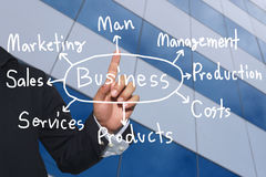 Hand of business man and handwritten business model text. Hand of business man and handwritten business model text for concept of presentation or publicity in royalty free stock image