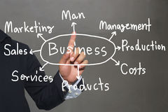 Hand of business man and handwritten business model text on gray. Background for concept of presentation or publicity in your business stock photos