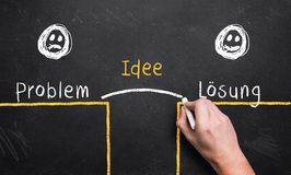 Hand describing the problem solving process with the words `problem`, `idea` and `solution` in German. Hand describing the problem solving process with the words stock images