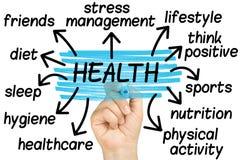 Hand die Geïsoleerde Gezondheidsmarkering benadrukken stock afbeeldingen