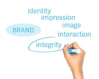 Brand principle Stock Images