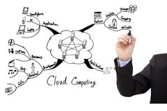 Hand draw cloud computing concept Royalty Free Stock Photo
