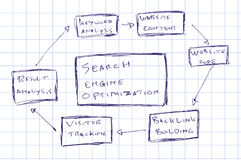 Hand draw sketch, Seo diagram Royalty Free Stock Image