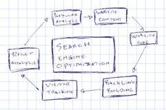 Hand draw sketch, Seo diagram Royalty Free Stock Image