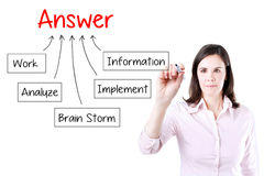 Hand drawing chart how to get answer, can be used for business concept. Stock Images