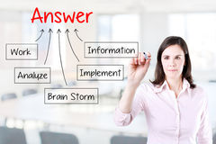 Hand drawing chart how to get answer, can be used for business concept. Office background. Royalty Free Stock Images