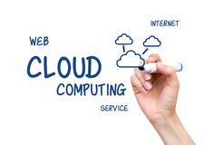 Hand drawing cloud computing flow chart Royalty Free Stock Photos