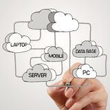 Hand drawing  Cloud network Stock Photo