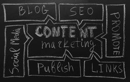 Content marketing 2018 strategy, business concept. Hand drawing Content flow chart with white chalk on blackboard Stock Image