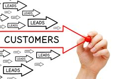 Leads Customers Conversion Arrows Concept. Hand drawing from Leads to Customers conversion concept with marker on transparent wipe board royalty free stock image
