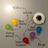 Hand drawing lightbulb 3d idea diagram. And cup of coffee as success concept Royalty Free Stock Images