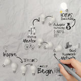 Hand drawing lightbulb  idea diagram Royalty Free Stock Image