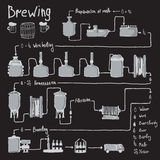 Hand drawn beer brewing process, production. Beer, design template with brewery factory production - preparation, wort boiling, fermentation, filtration Royalty Free Stock Images