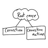 Hand drawn a business system of Root Cause  on white bac Royalty Free Stock Photos