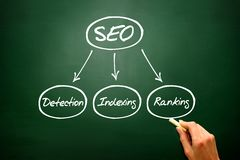 Hand drawn Components of SEO. Diagram shapes on blackboard Stock Image
