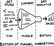 Hand drawn concept whiteboard drawing - bottom of the funnel Royalty Free Stock Photography