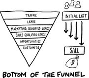 Hand drawn concept whiteboard drawing - bottom of the funnel Royalty Free Stock Photos