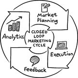 Hand drawn concept whiteboard drawing - closed loop marketing cy Stock Images