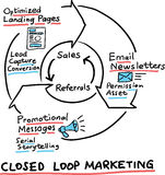 Hand drawn concept whiteboard drawing - closed loop marketing cy Royalty Free Stock Image