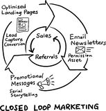Hand drawn concept whiteboard drawing - closed loop marketing cy Stock Photography