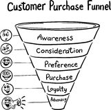 Hand drawn concept whiteboard drawing - purchase funnel Stock Photography