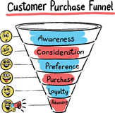 Hand drawn concept whiteboard drawing - purchase funnel Stock Images