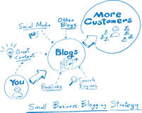 Hand drawn concept whiteboard drawing - small business blogging. Strategy Royalty Free Stock Image