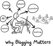 Hand drawn concept whiteboard drawing - why blogging matters. Vector illustration of Hand drawn concept whiteboard drawing - why blogging matters Stock Photography