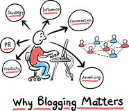Hand drawn concept whiteboard drawing - why blogging matters Royalty Free Stock Images