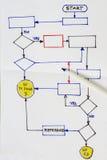Hand drawn flowchart diagram Royalty Free Stock Photos