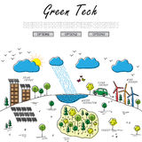 Hand drawn line vector doodle of concept of sustainable Stock Photos