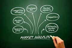 Hand drawn  Market analysis diagram, chart shapes on black Royalty Free Stock Image