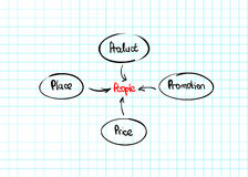 Hand-drawn marketing mix diagram Royalty Free Stock Image
